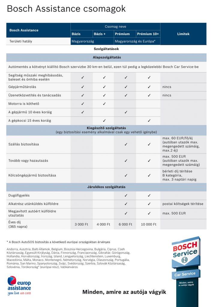 Bosch Assistance Szolgáltatás - Gaál Autó Bosch Car Szerviz